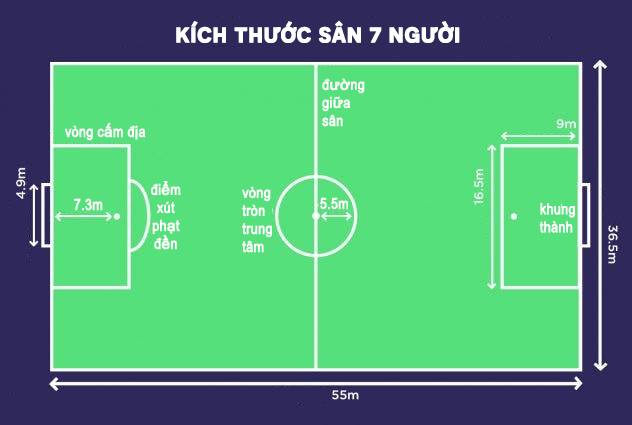 kích thước sân bóng đá 5 người theo chuẩn của fifa là bao nhiêu?